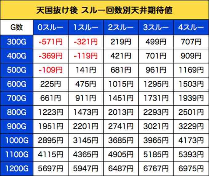 初当たり890円キングパルサー期待値